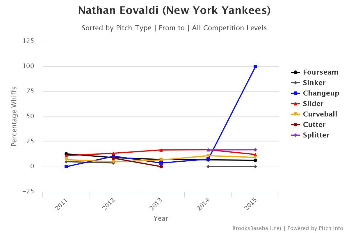 Brooksbaseball-Chart (3)