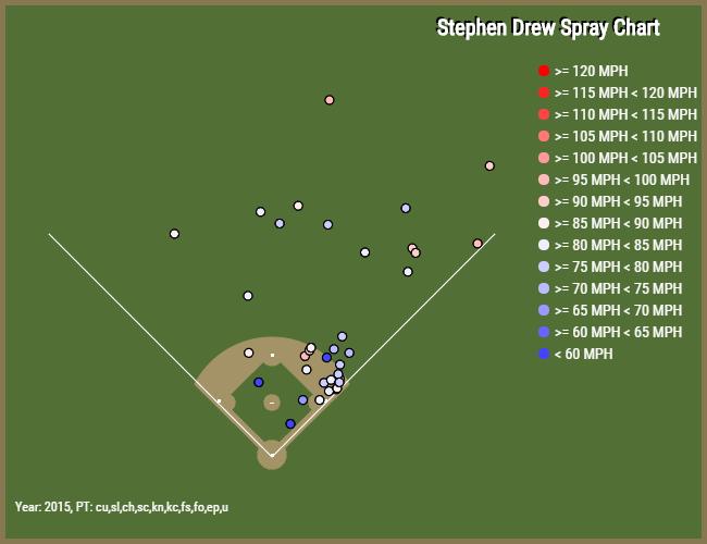 Stephen Drew