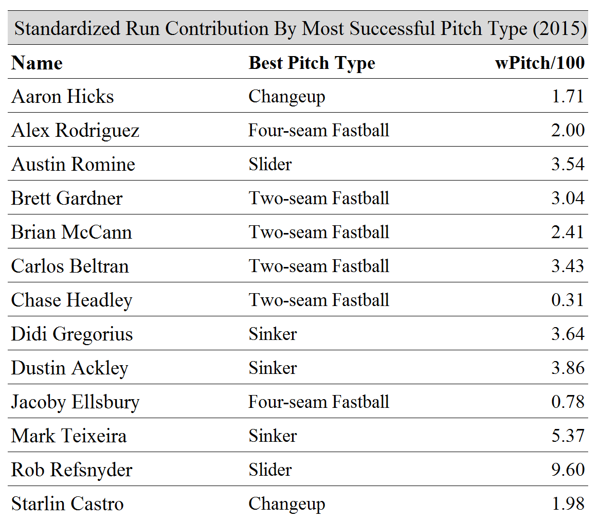 Run Contribution By Pitch Type 1