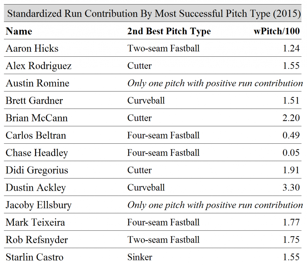 Run Contribution By Pitch Type 2