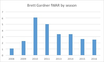 Brett Gardner fWAR by season