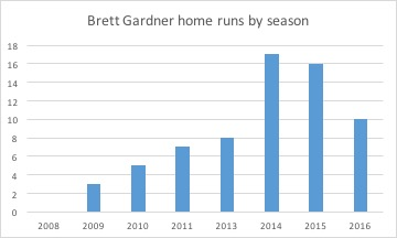 Brett Gardner home runs by season
