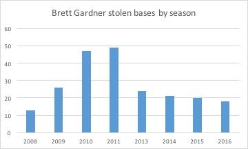 Brett Gardner stolen bases by season