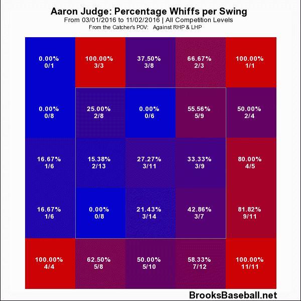 2 - 2016 whiffs per swing