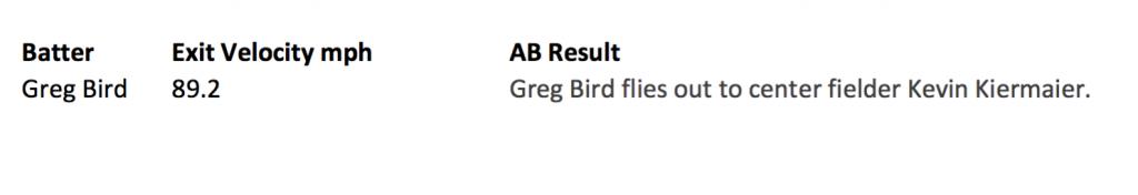 4 - Bird Exit Velocity