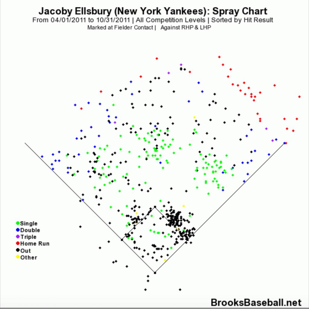 Ellsbury 2011 hits